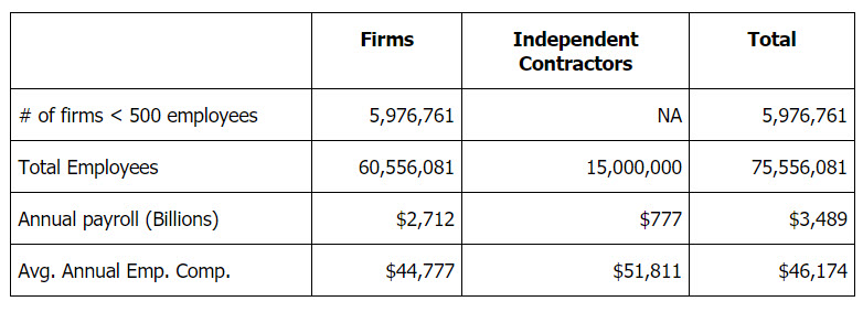 Number of Small Businesses and Independent Contractors